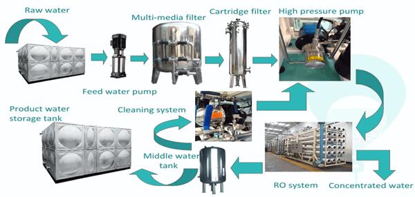 5TPD seawater desalination plant