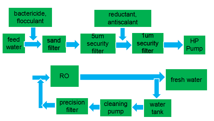 desalination for irrigation